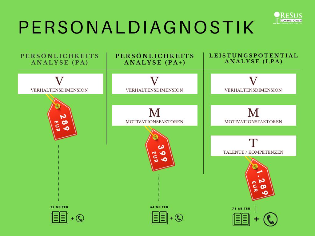 Personaldiagnostik